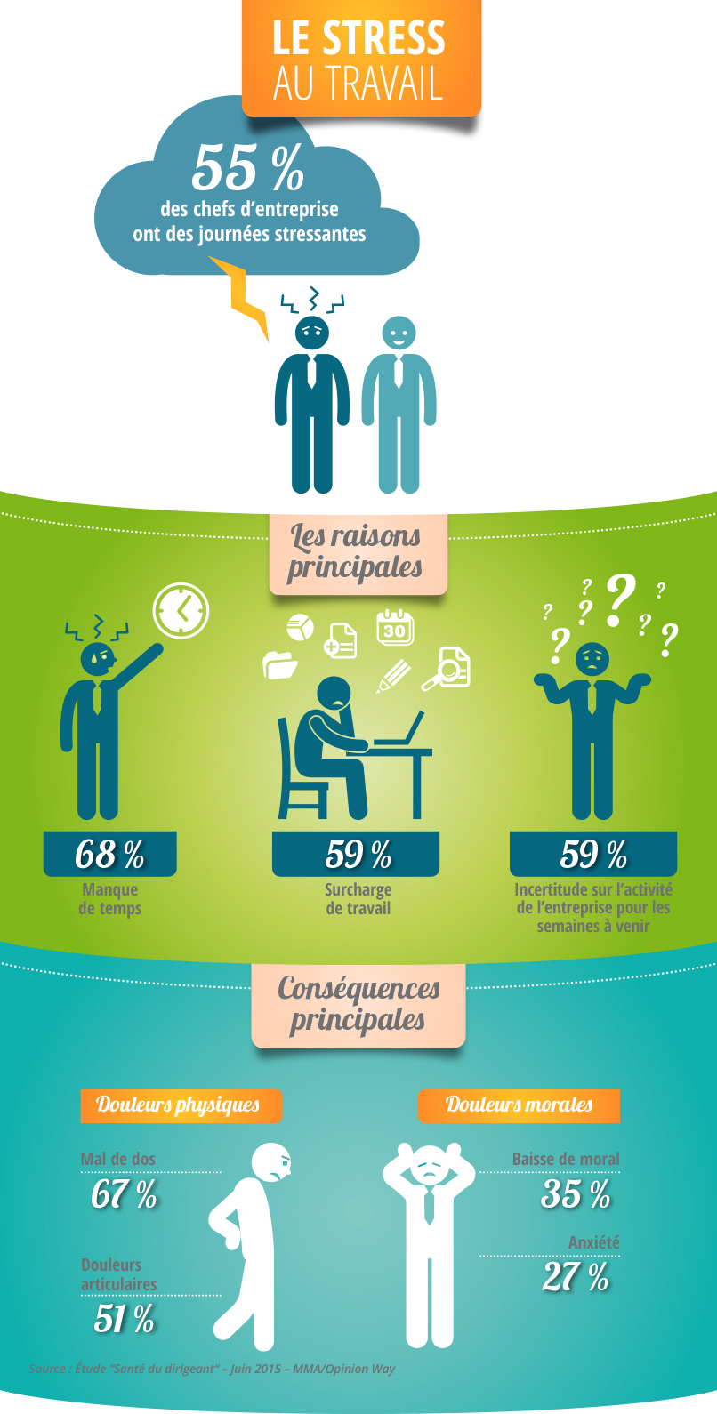 stress-travail-symptomes-chef-entreprise