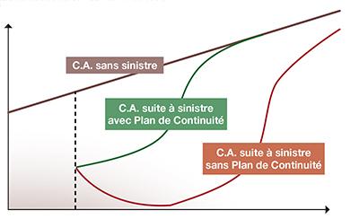plan continuité activité