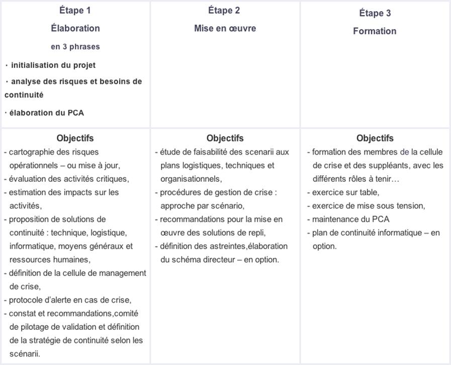 differentes-etapes-pca.jpg
