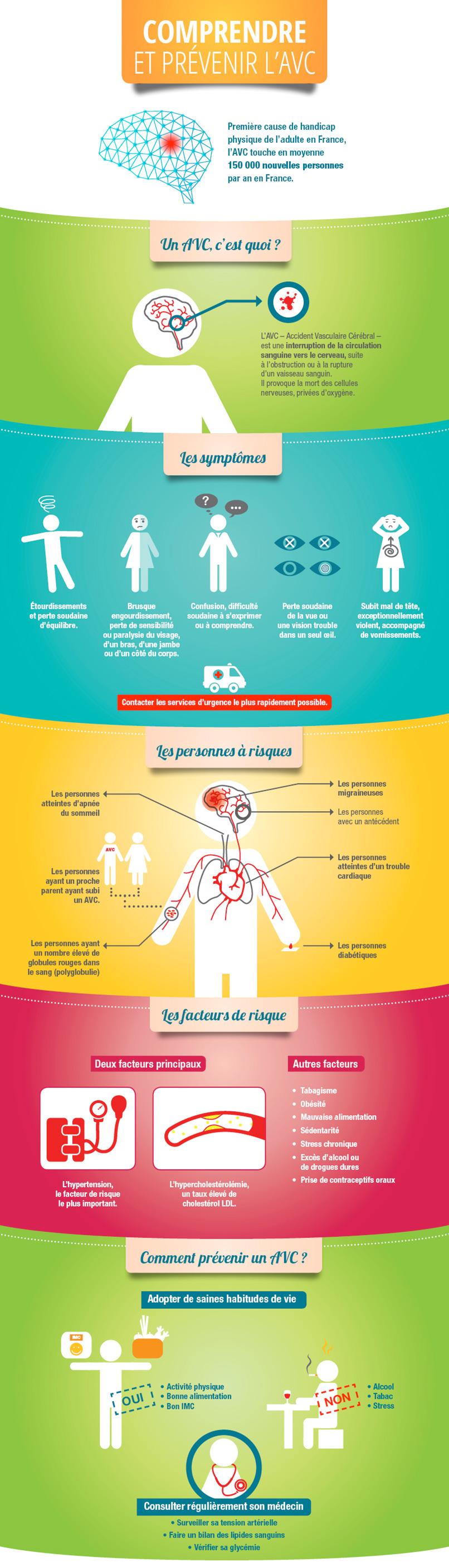 infographie définition et symptômes AVC