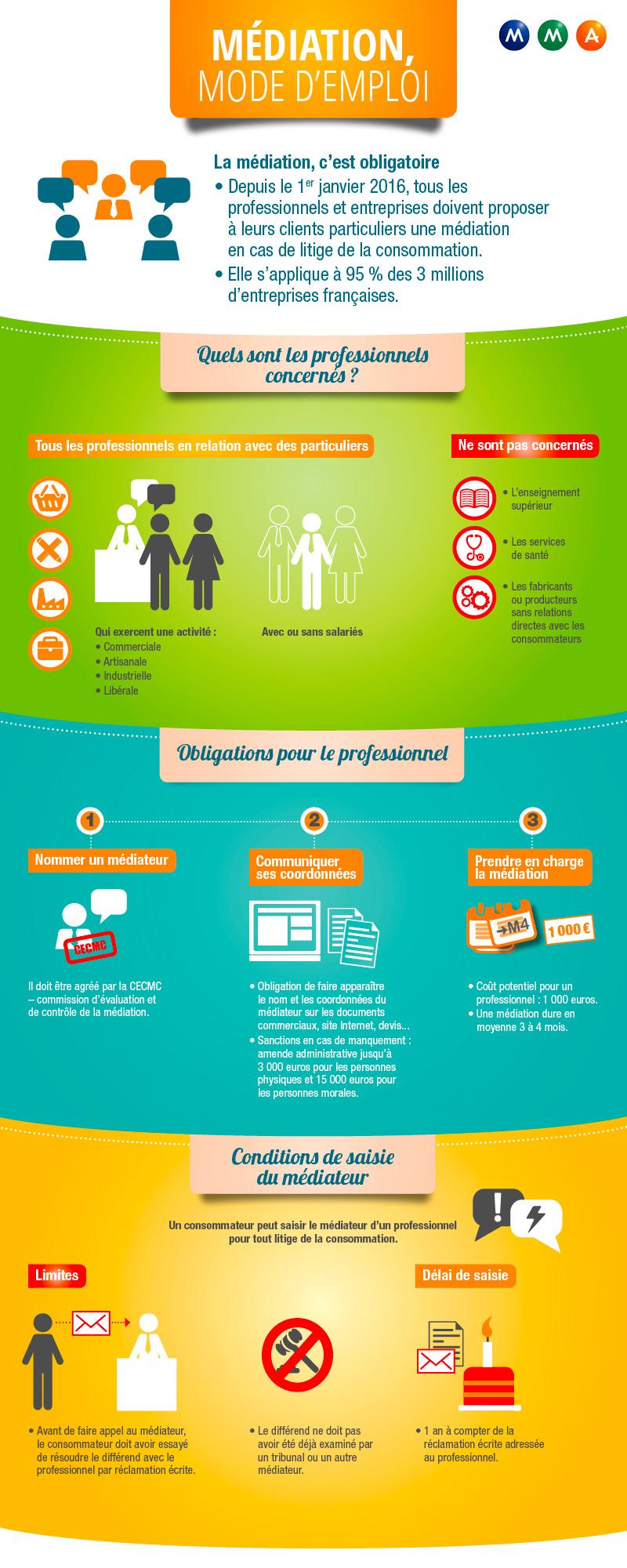 Médiation obligatoire mode d'emploi
