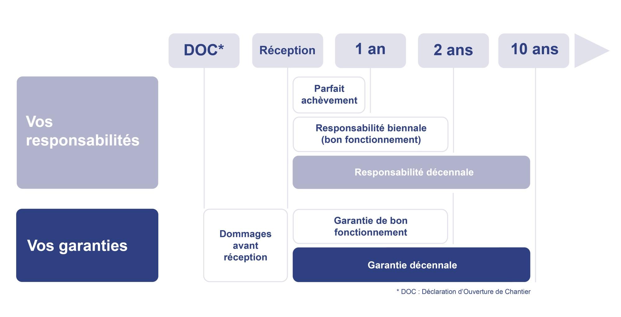 Garantie Decennale Mma L Assurance Des Pros Du Btp