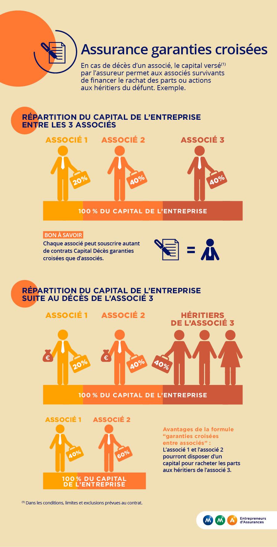 infographie mma garanties croisées